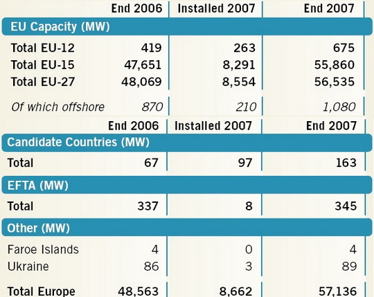 Europe wind energy data