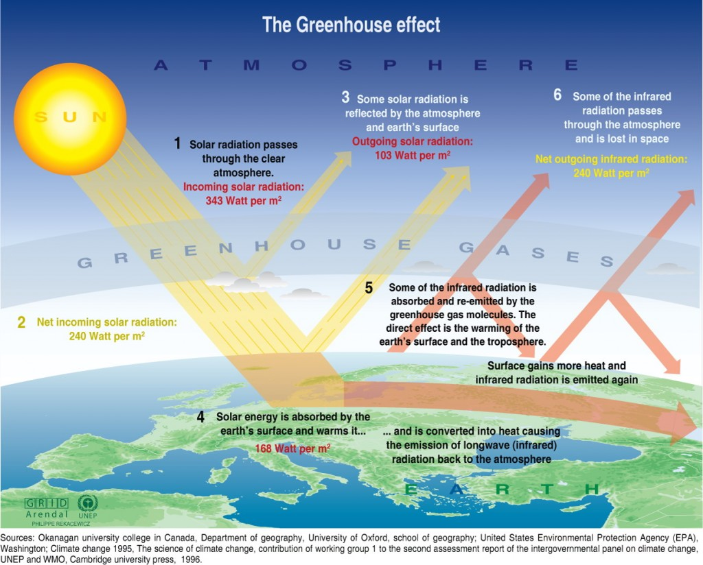 Greenhouse effect