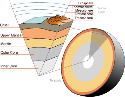 Earth crust cutaway