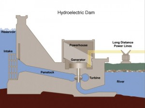 Hydroelectric dam working principle